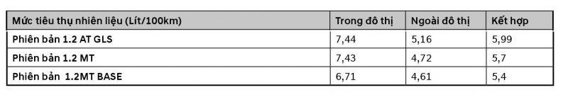 Bảng mức nhiên liệu tiêu thụ Hyundai i10 hatchback 1.2MT