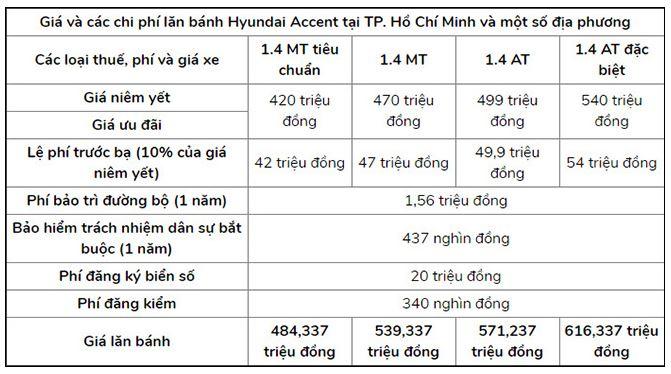 giá ra biển số xe Hyundai Accent 2020 tại TPHCM