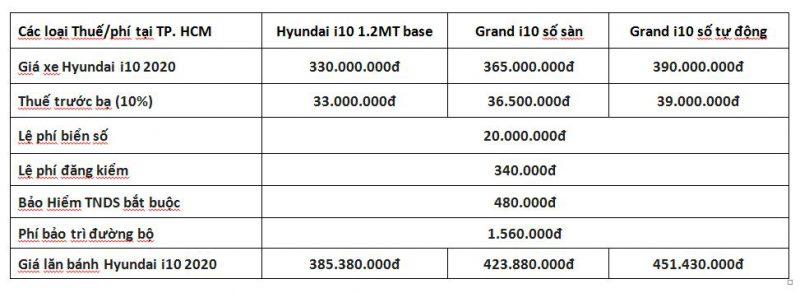giá lăn bánh Hyundai i10 2020