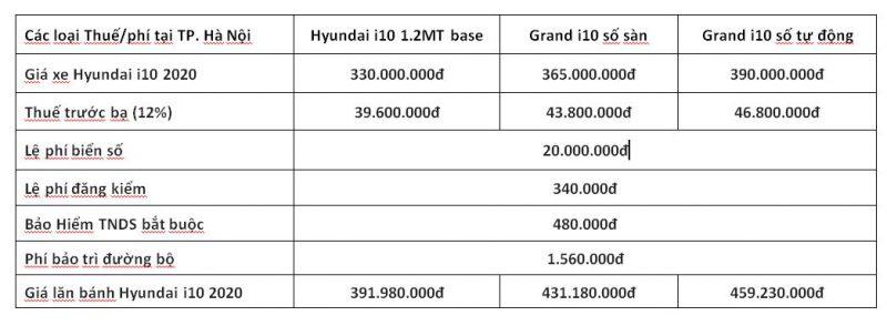 giá lăn bánh Hyundai i10 2020 tại tp hà nội