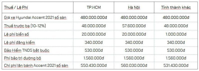 giá lăn bánh Accent 2021 số sàn