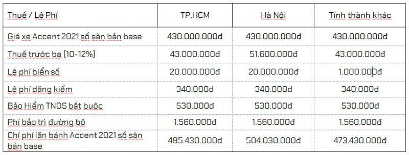 giá ra biển số Hyundai Accent 2021 số sàn bản base